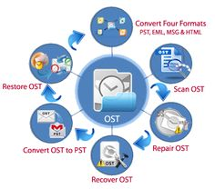 Fix & recover Outlook offline .ost file by Atom TechSoft outlook OST to PST converter
